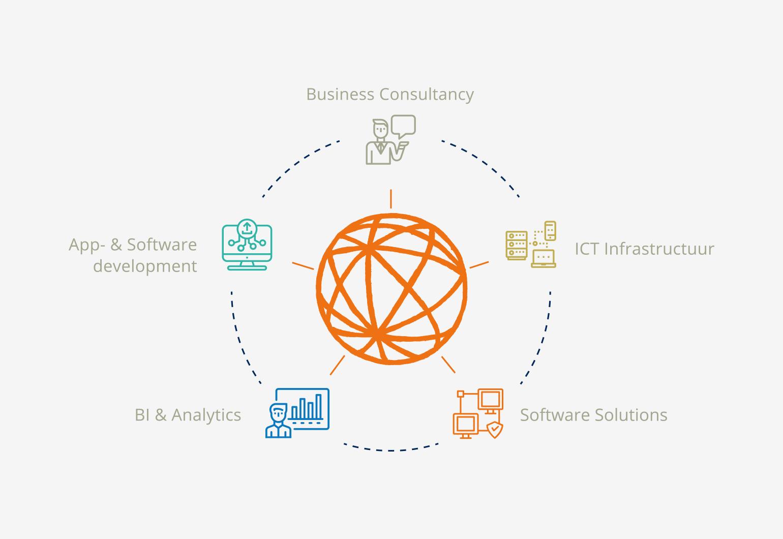 Qube ICT Solutions.